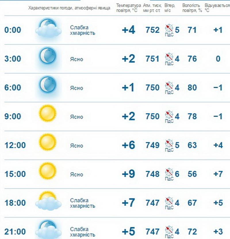 погода погода в шахунье на завтра управлением двух