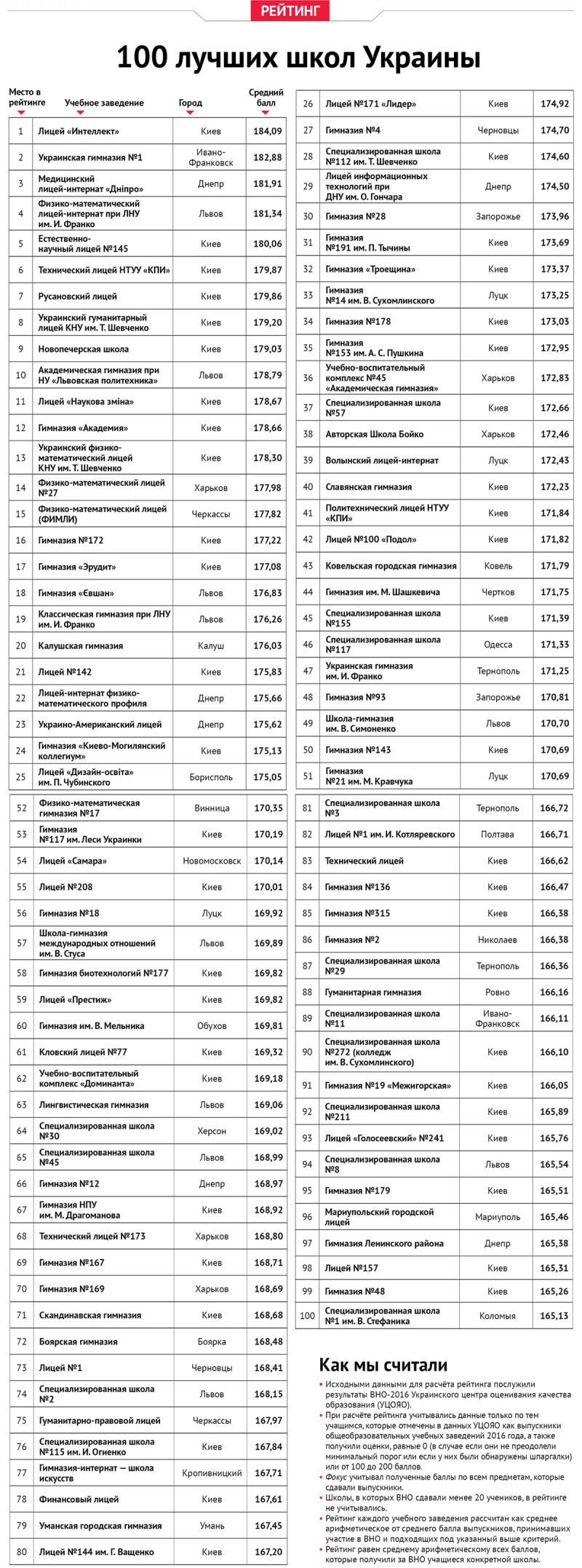 4 прикарпатські школи увійшли до сотні найкращих в Україні. РЕЙТИНГ