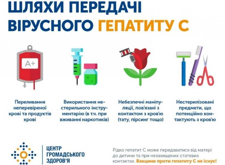 5% українців інфіковані вірусом гепатиту С
